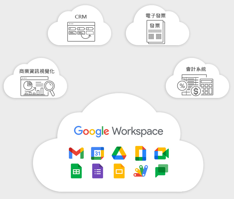 Migrating  the whole business to Cloud